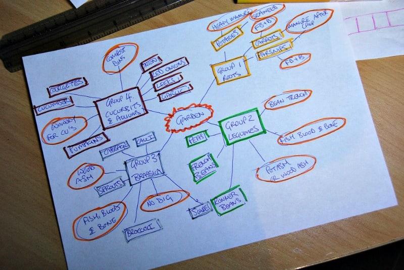 Vegetable groups mindmap