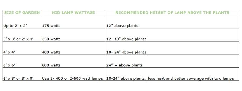 Wattage chart