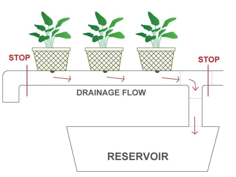 drainage flow diagram for top drip systems